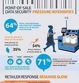 Point-of-Sale Data Security Pressure Intensifies