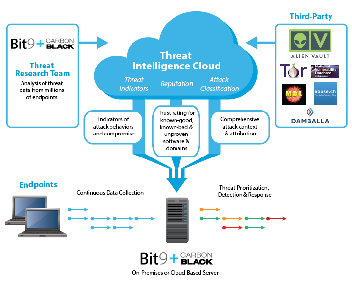 Threat Intelligence Cloud