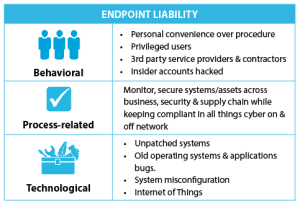 Endpoint Liability